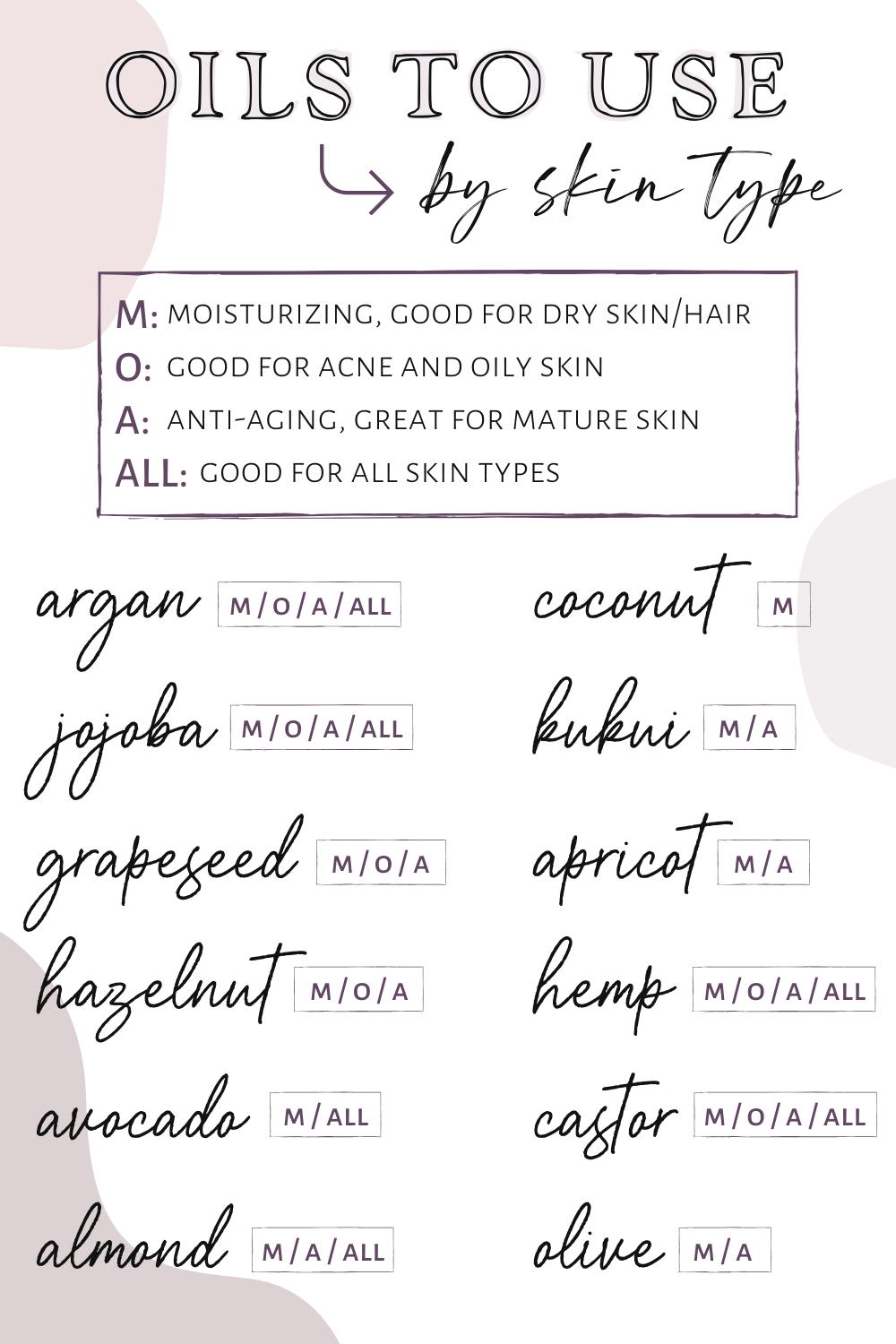 The best oils to use for your skin by skin type