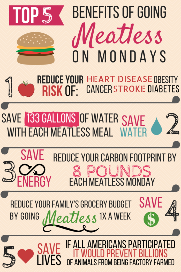 meatless monday benefits